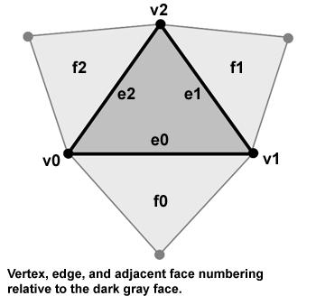 facediagram