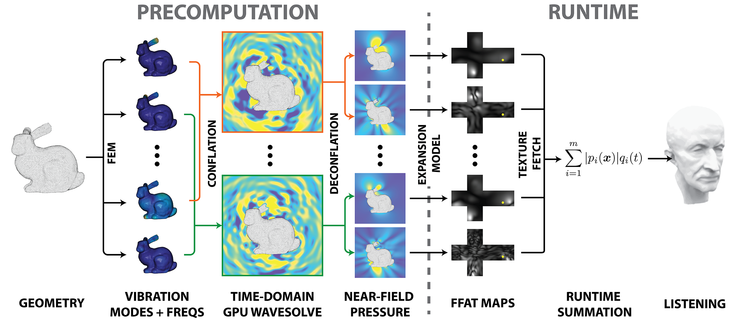 KleinPAT: Optimal Mode Conflation For Time-Domain Precomputation Of Acoustic Transfer