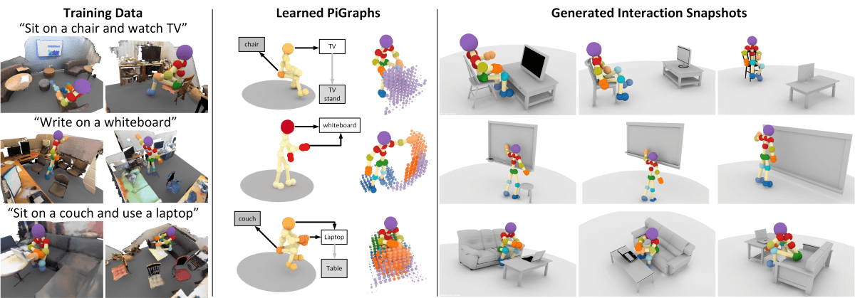 PiGraphs: Learning Interaction Snapshots from Observations