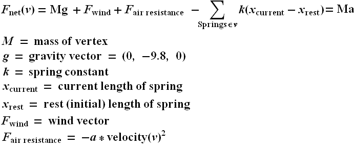 spring force equation work. equations of motion spring force equation work